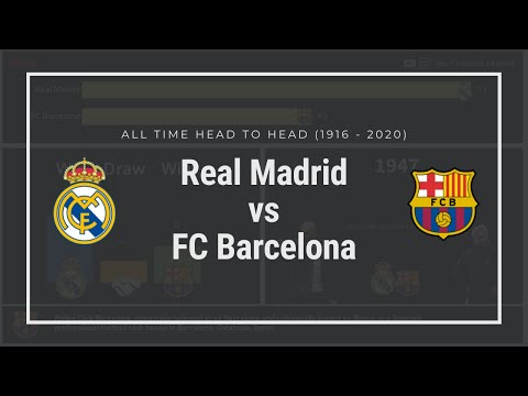 REAL MADRID v FC BARCELONA | HIGHLIGHTS | ALL TIME HEAD TO HEAD (1916-2020)