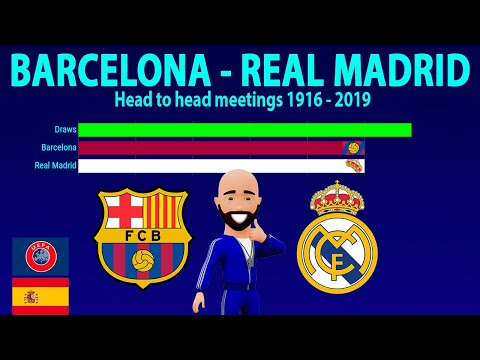 REAL MADRID – BARCELONA | Head to head 1916-2019 | Барселона – Реал